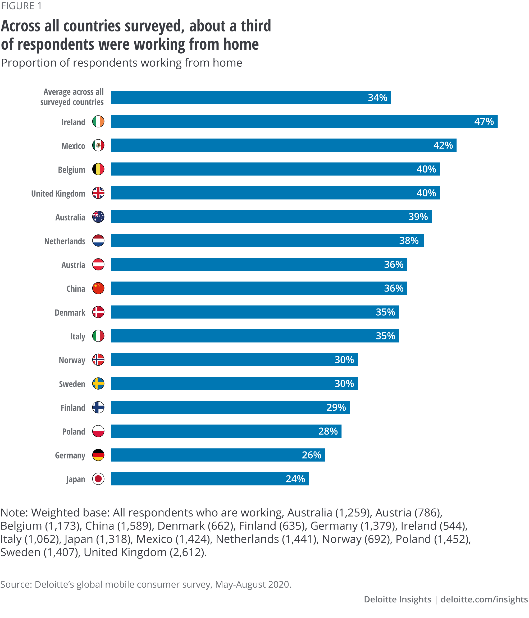 Across all countries surveyed, about a third of respondents were working from home