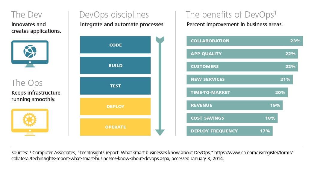 devops waterfall Tech Trends 2014, Real-time DevOps | Deloitte Insights