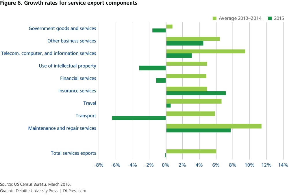 US export growth faces a shaky 2016 | Deloitte Insights