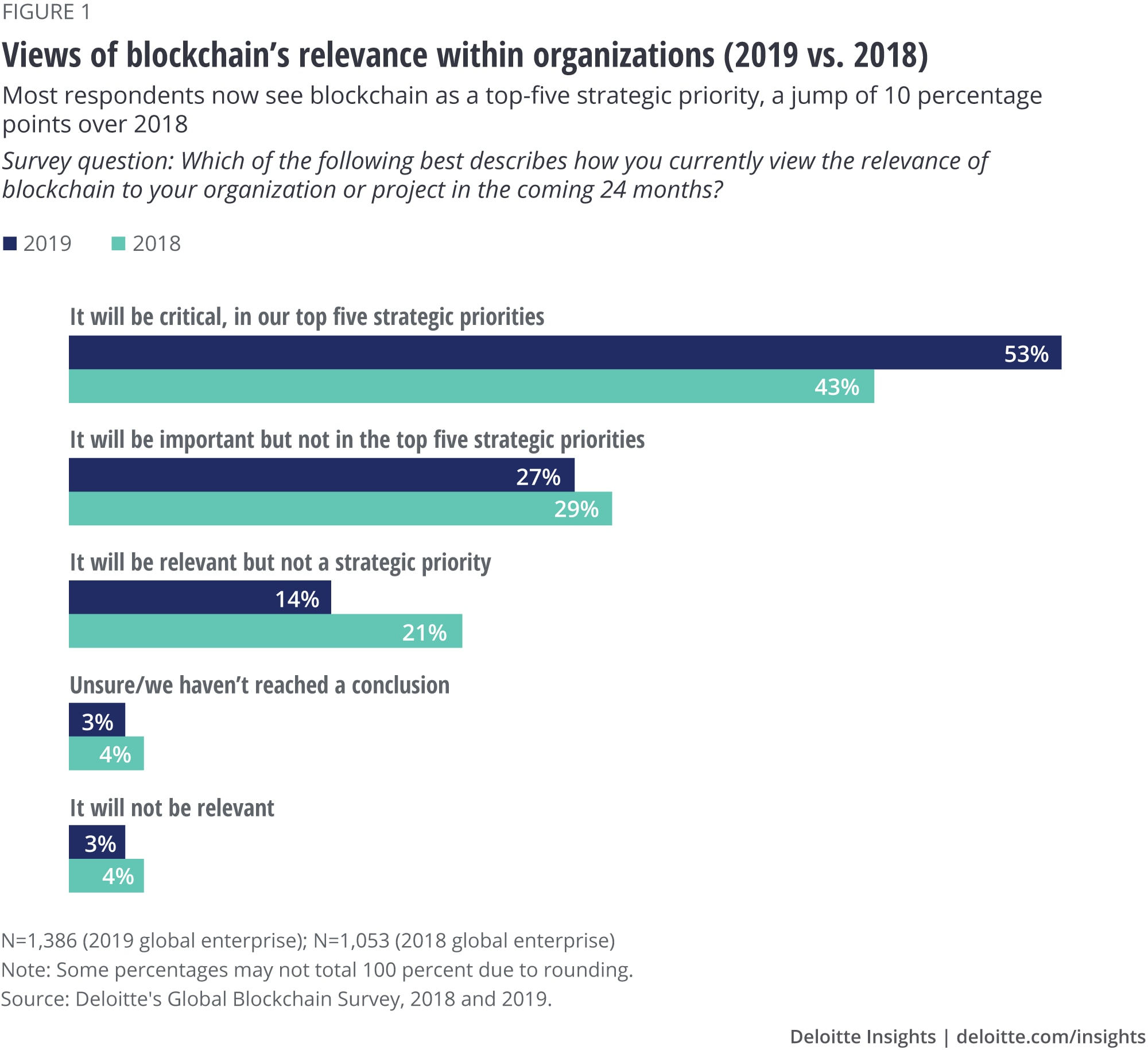Views of blockchain's relevance within organizations (2019 vs. 2018)
