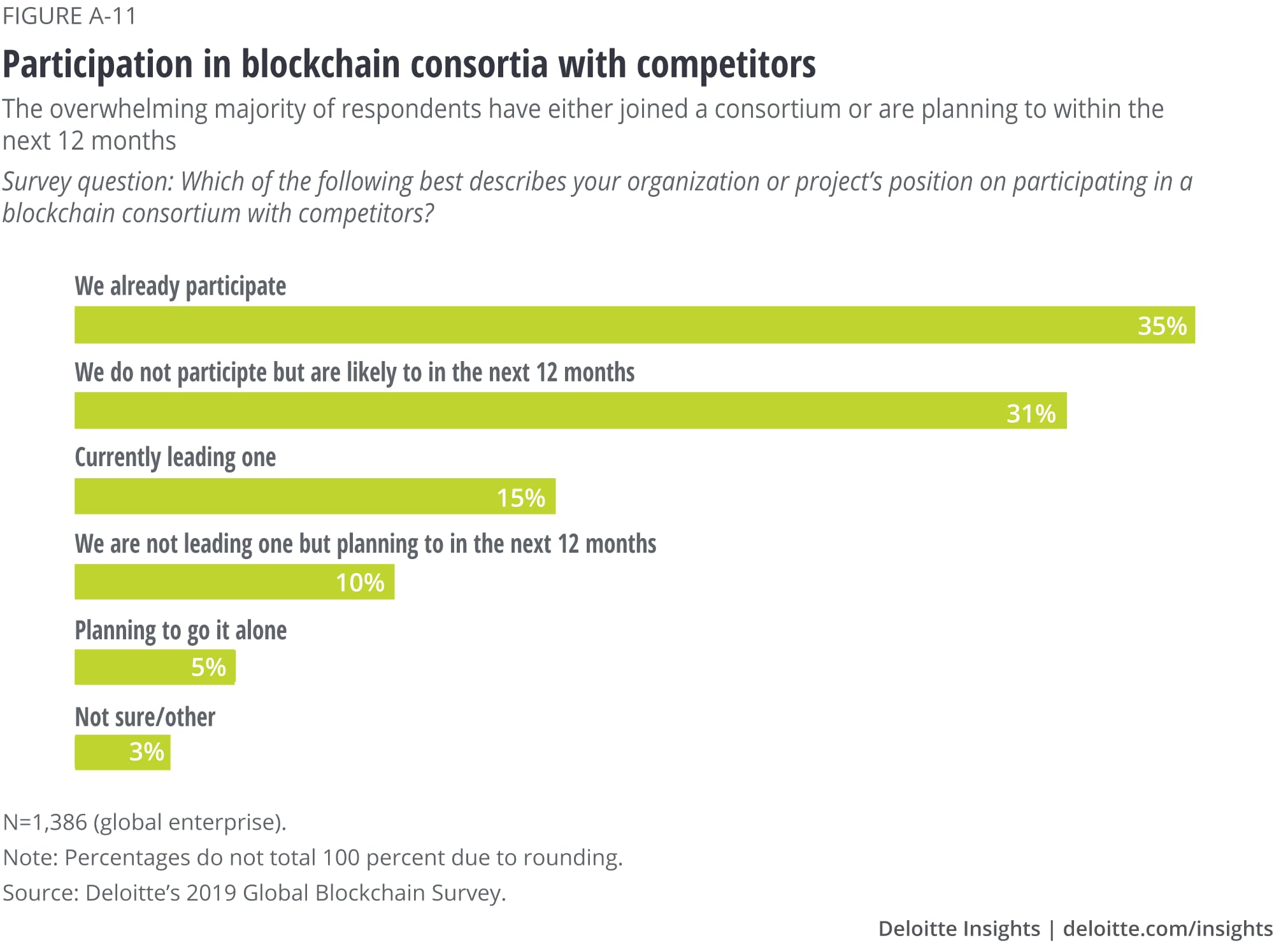 Participation in blockchain consortia with competitors