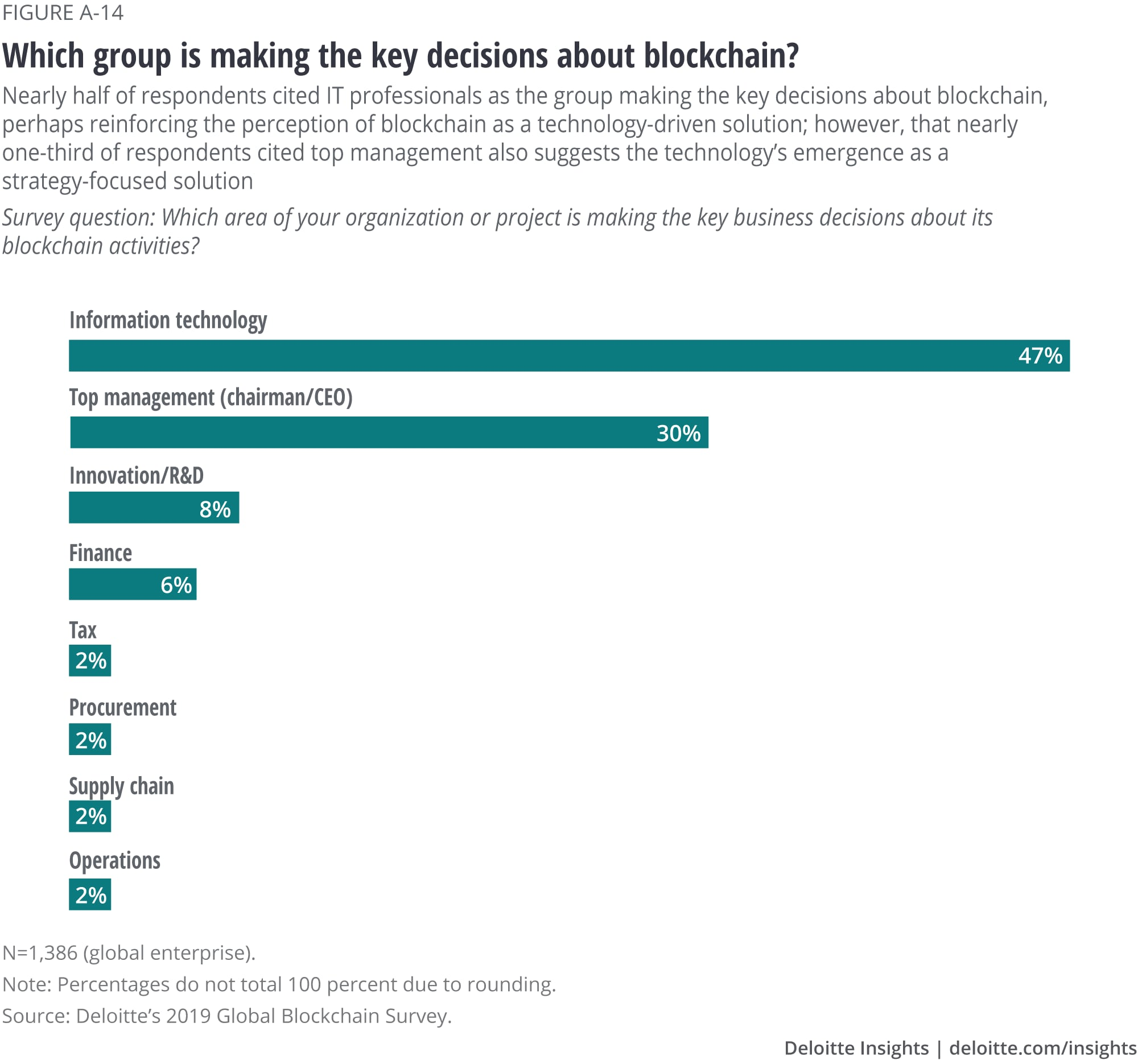 Which group is making the key decisions about blockchain?