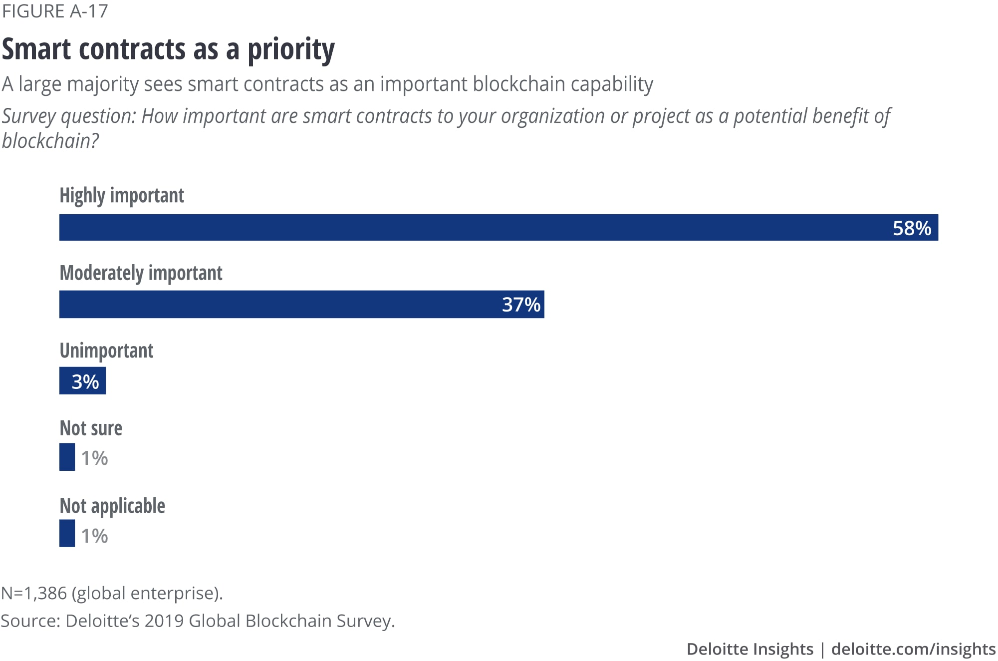 Smart contracts as a priority
