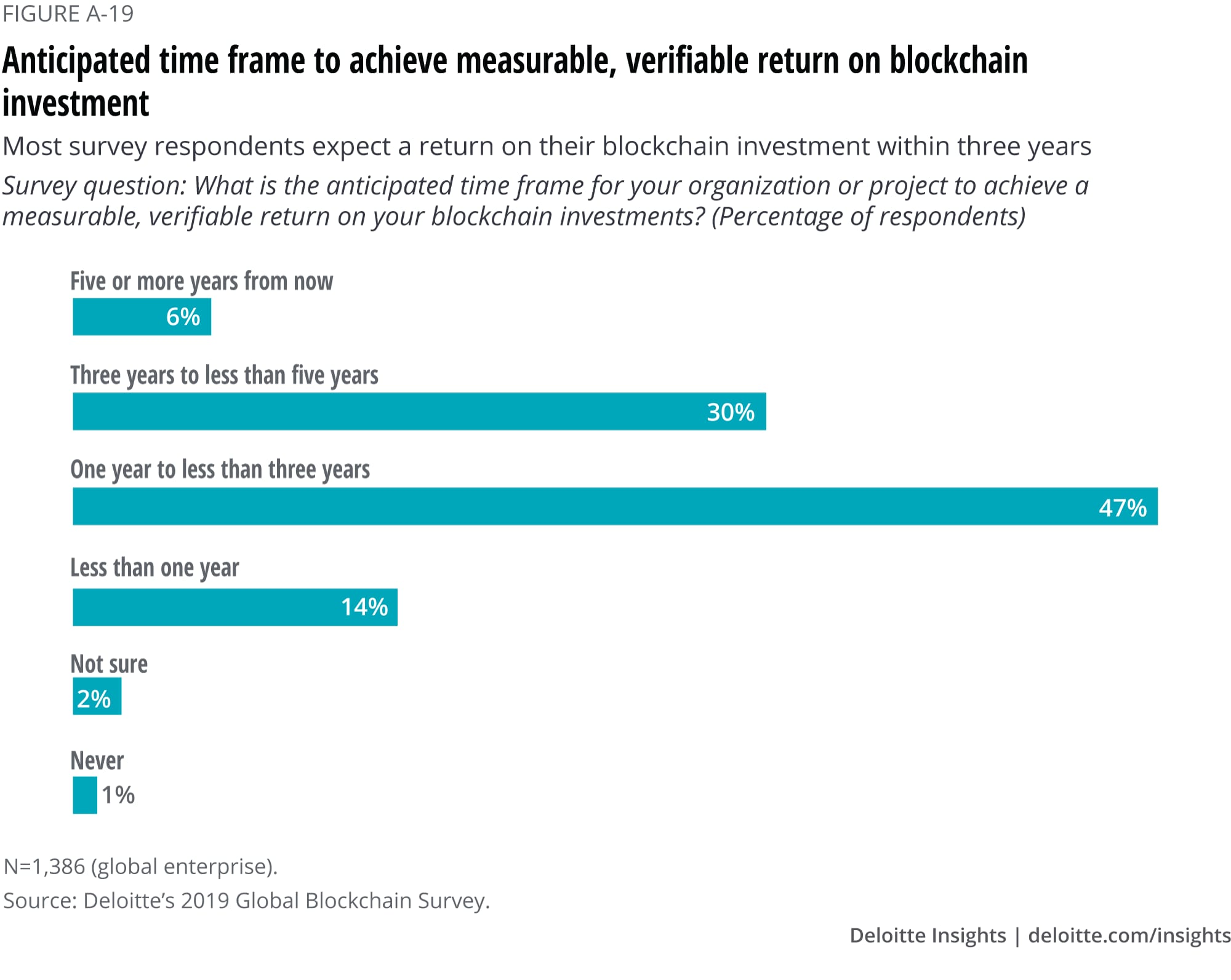 Anticipated time frame to achieve measurable, verifiable return on blockchain investment