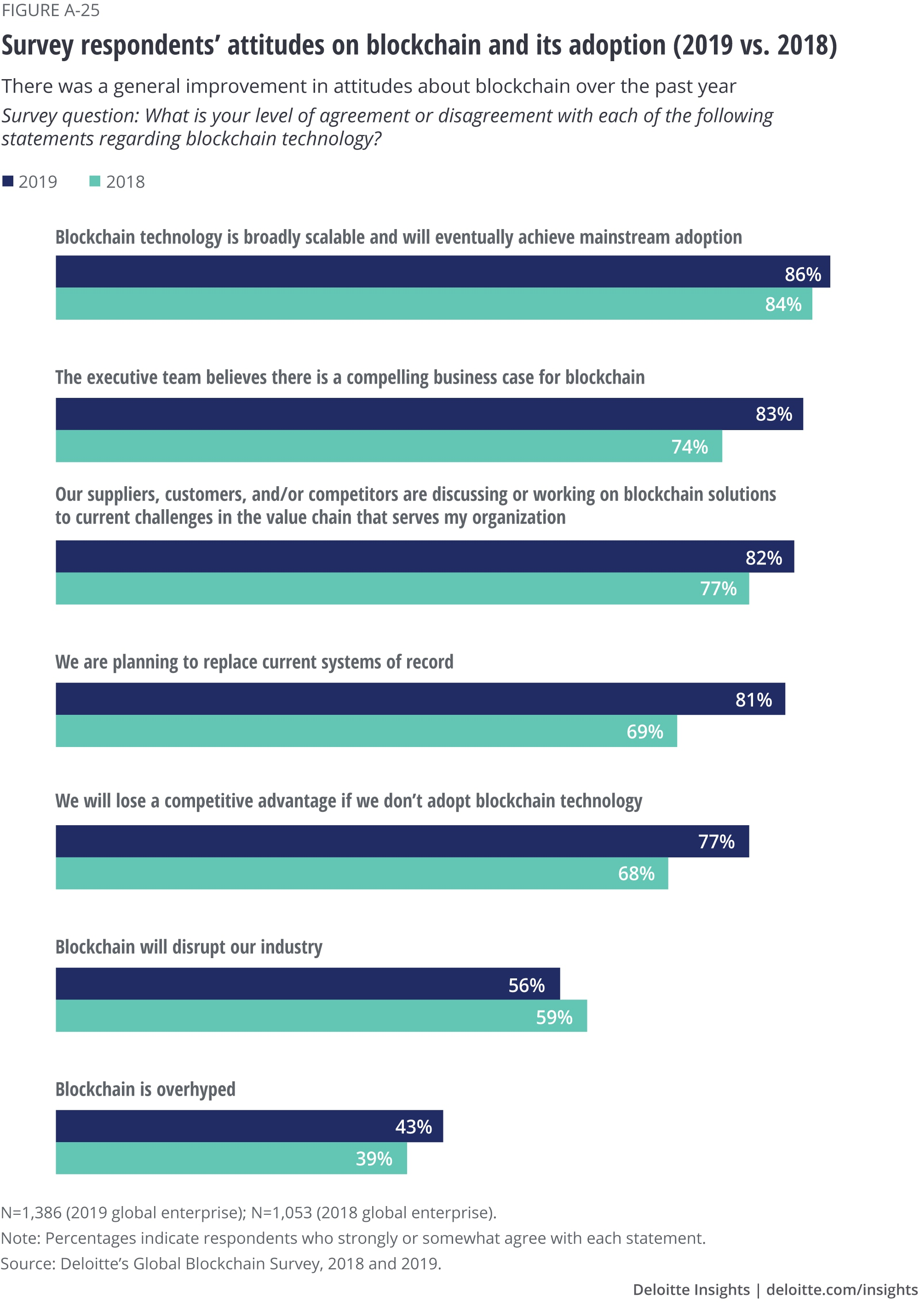 Survey respondents' attitudes on blockchain and its adoption (2019 vs. 2018)