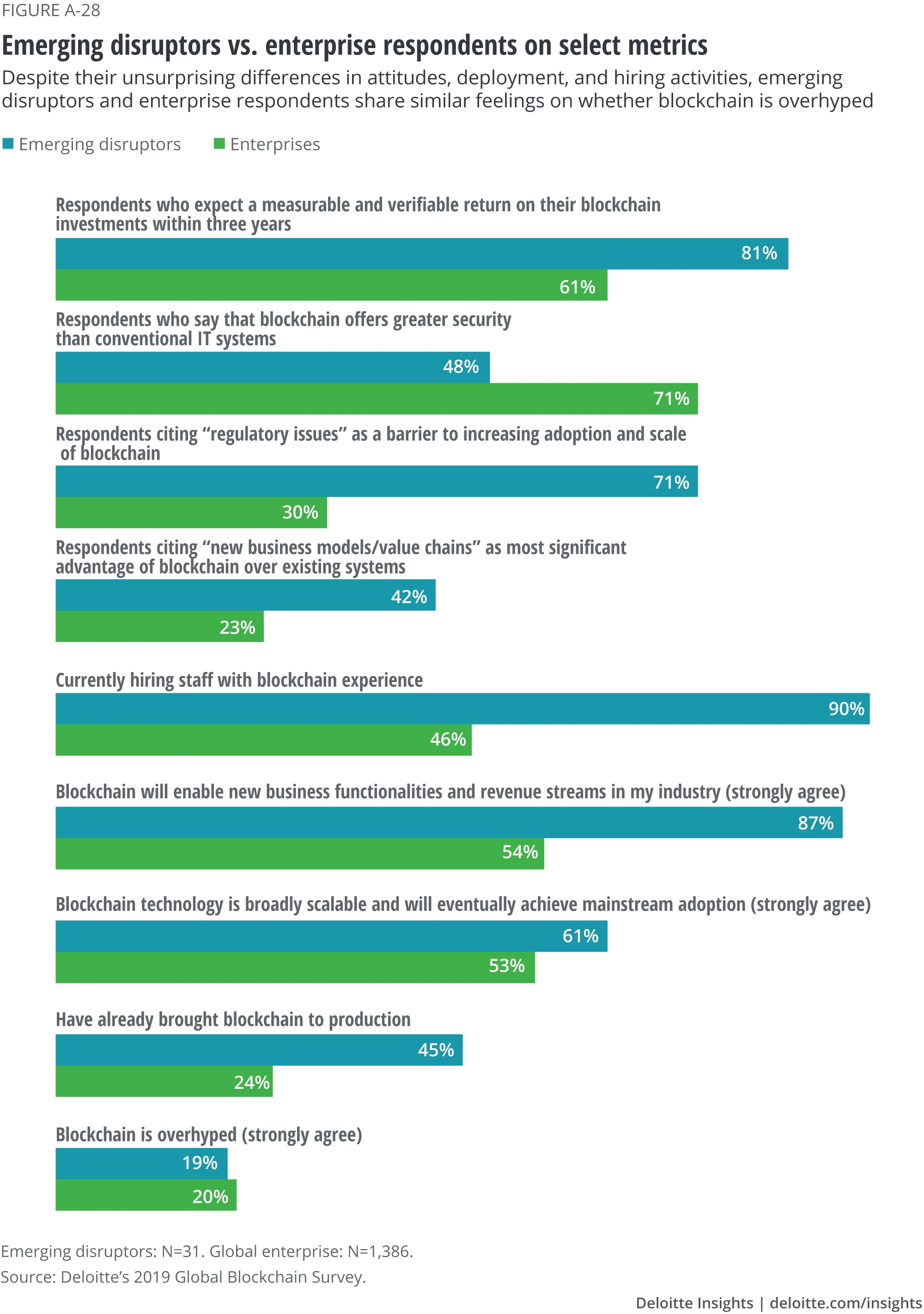 Emerging disruptors vs. enterprise respondents on select metrics