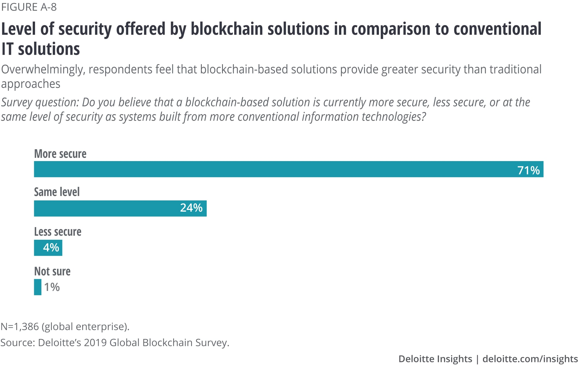 Level of security offered by blockchain solutions in comparison to conventional IT solutions