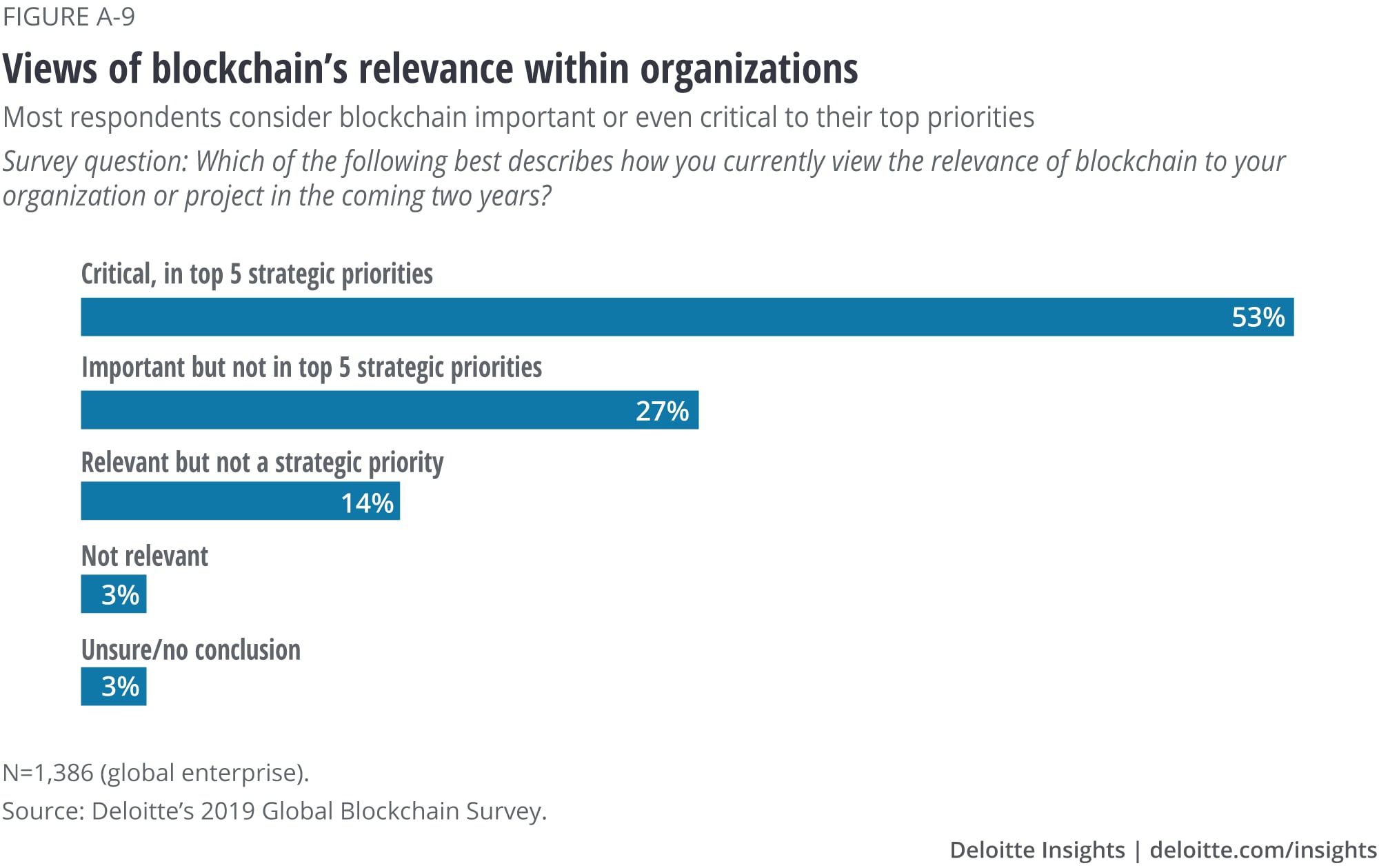View of Blockchain's relevance within organizations