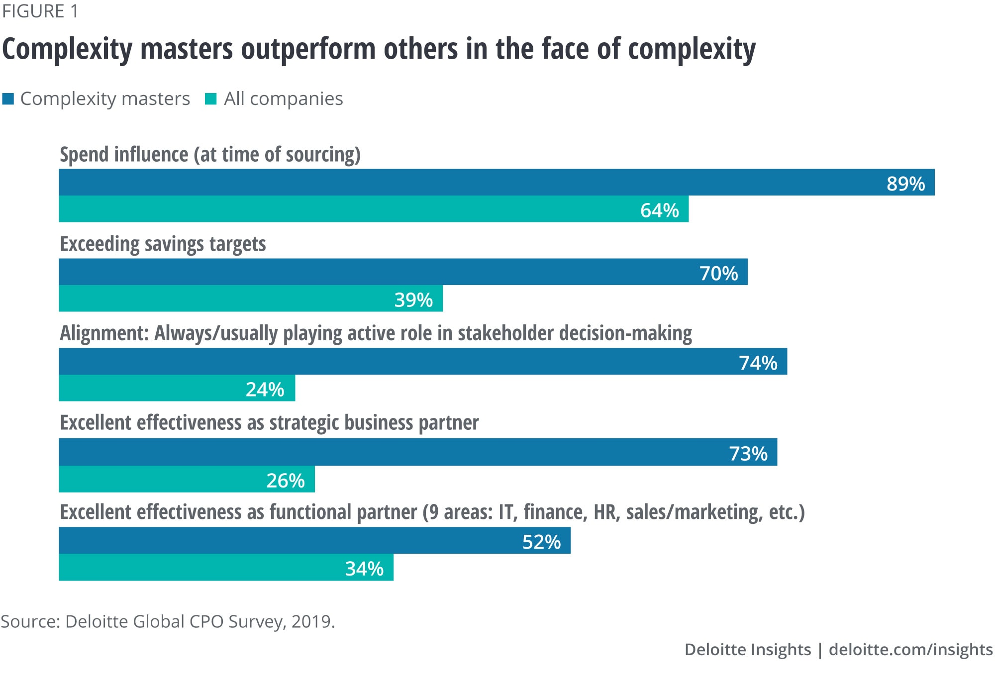 Complexity masters outperform others in the face of complexity