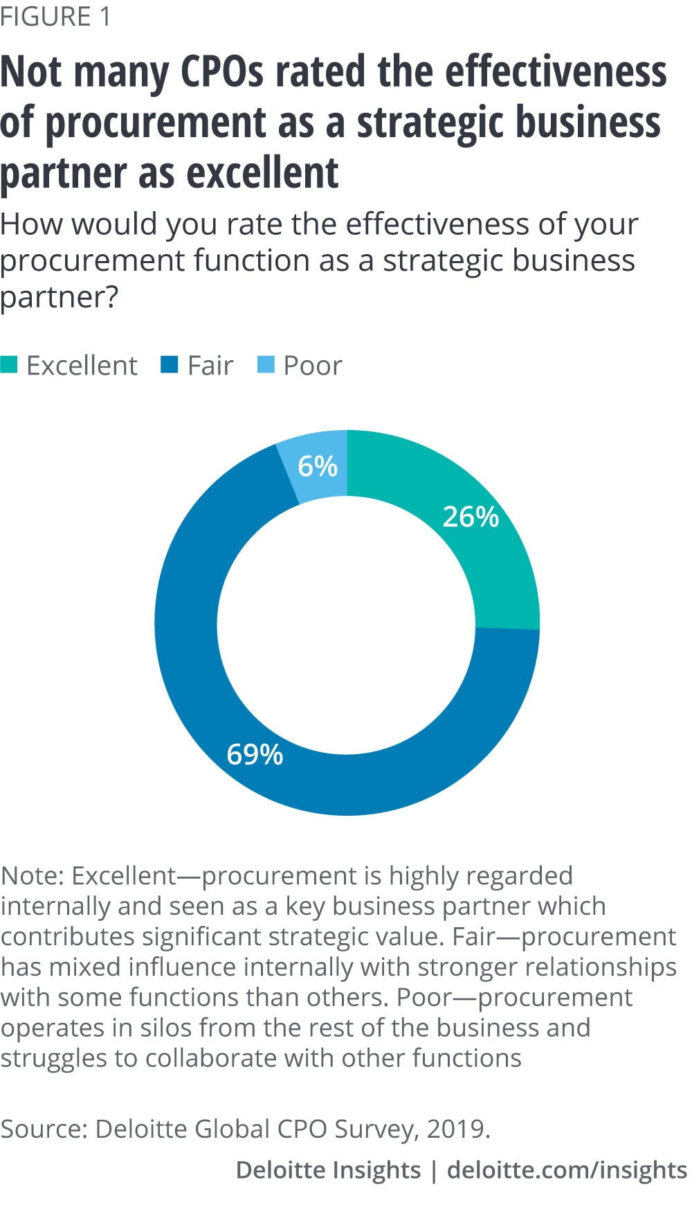 Not many CPOs rated the effectiveness of procurement as a strategic business partner as excellent