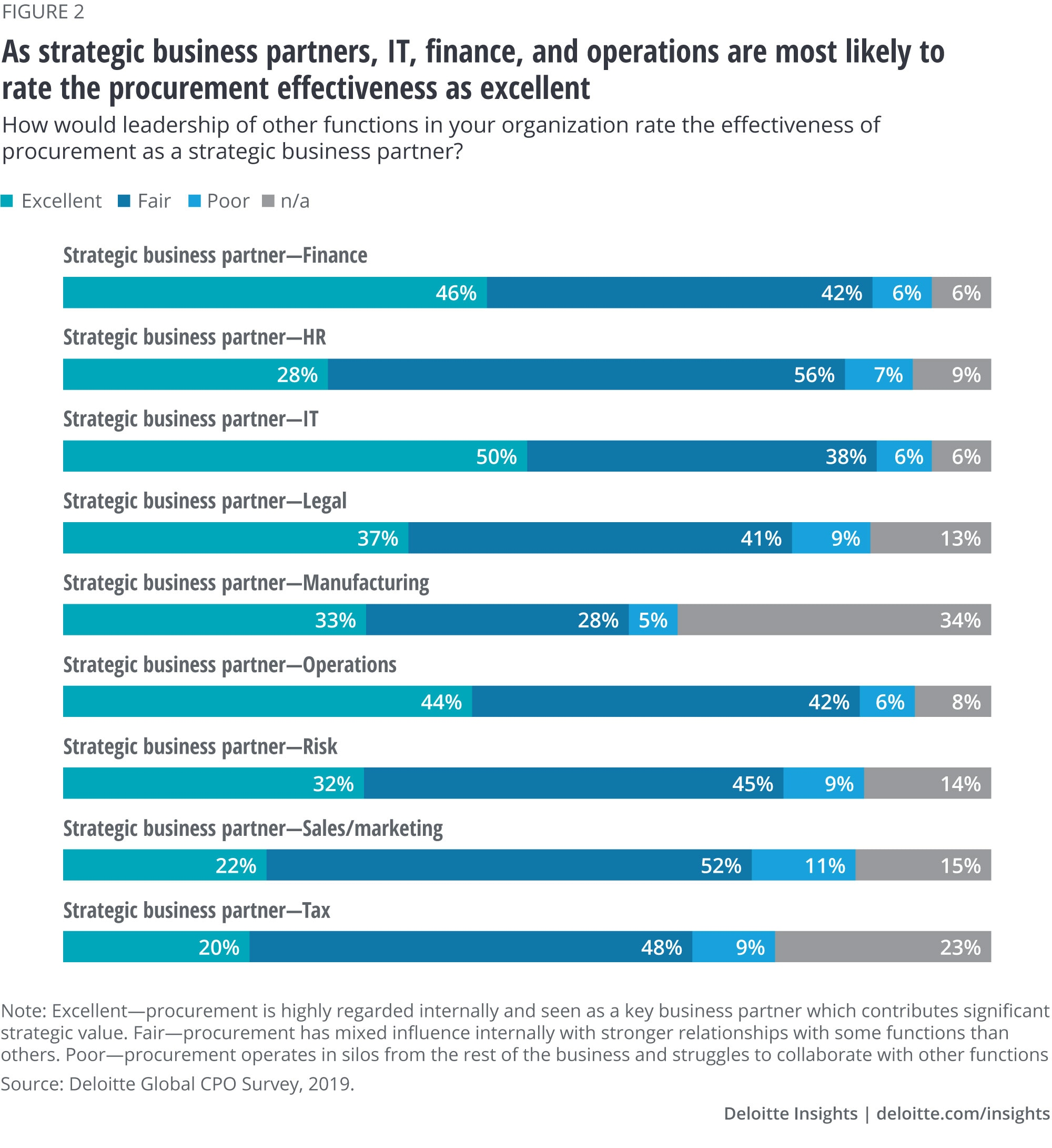 As strategic business partners, IT, finance, and operations are least likely to rate the procurement effectiveness as excellent