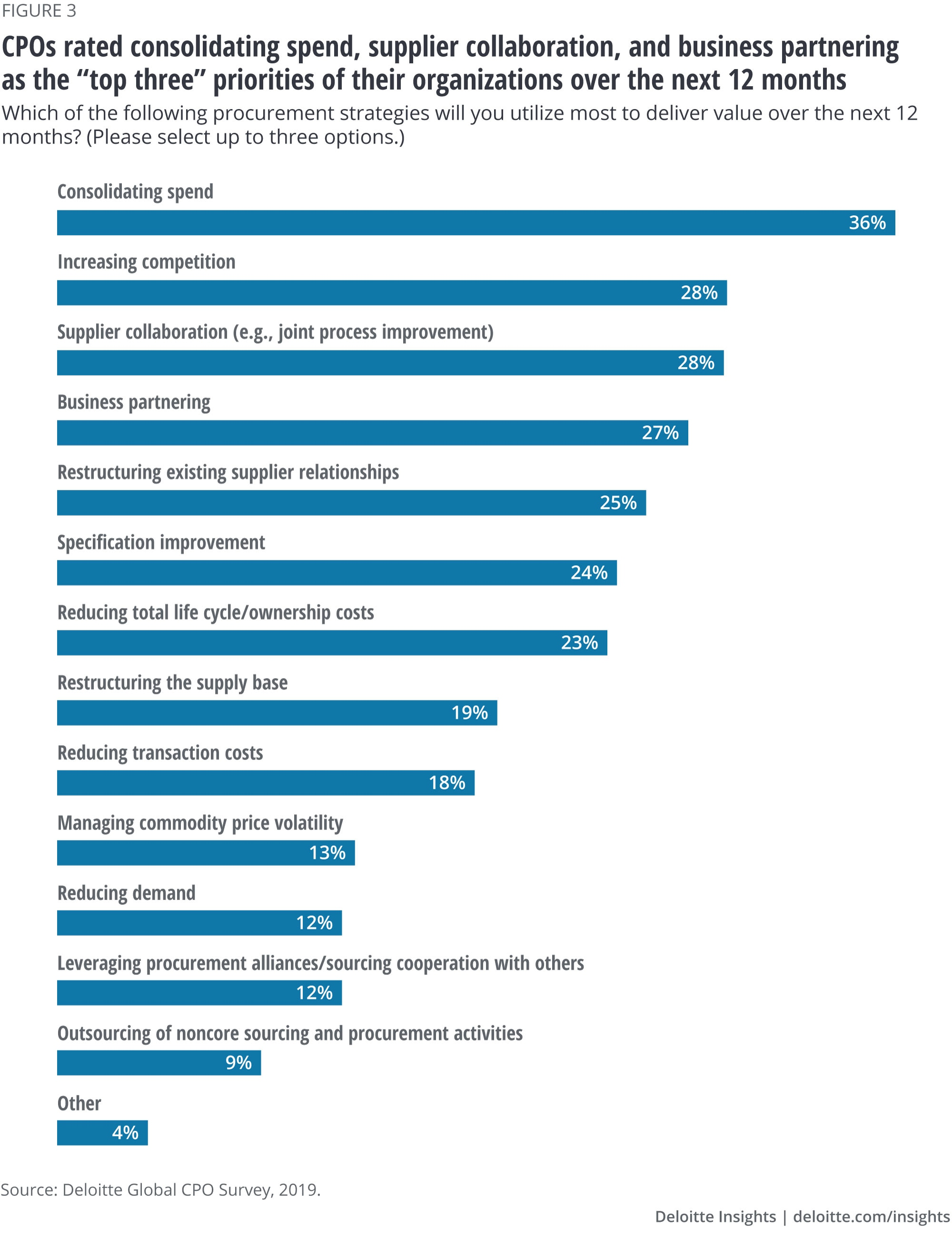 CPOs rated consolidating spend, supplier collaboration, and business partnering as the top three priorities of their organizations over the next 12 months