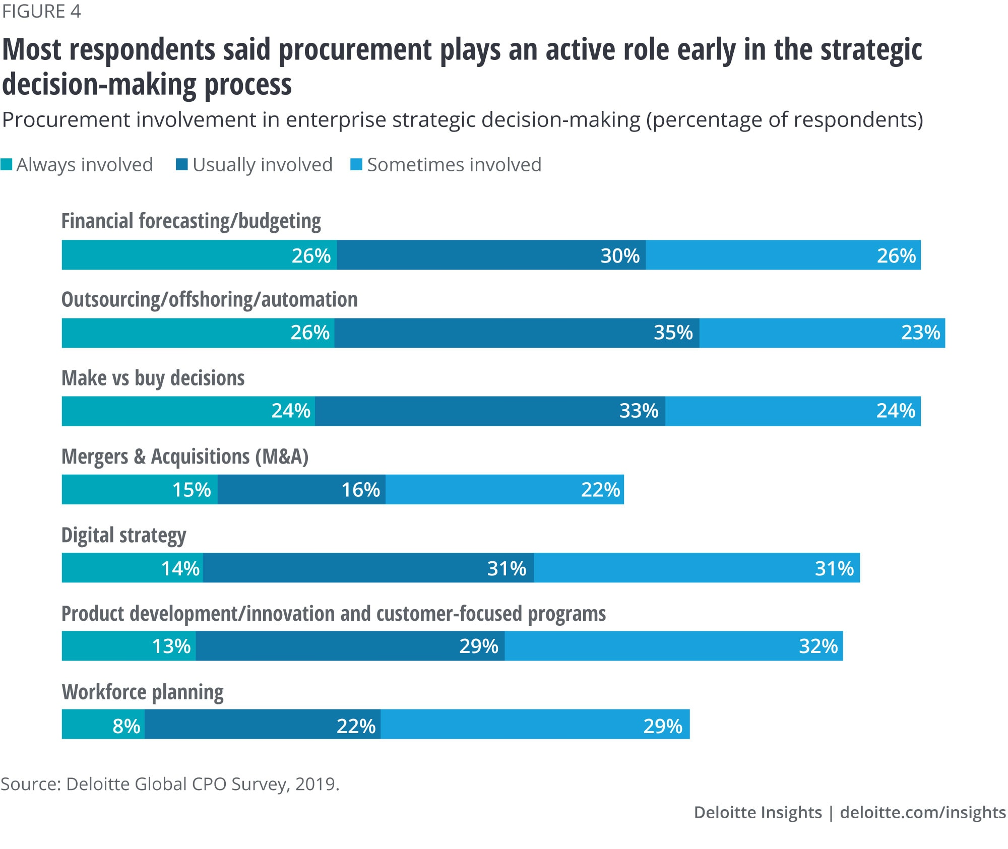 Most respondents said procurement plays an active role early in the strategic decision-making process