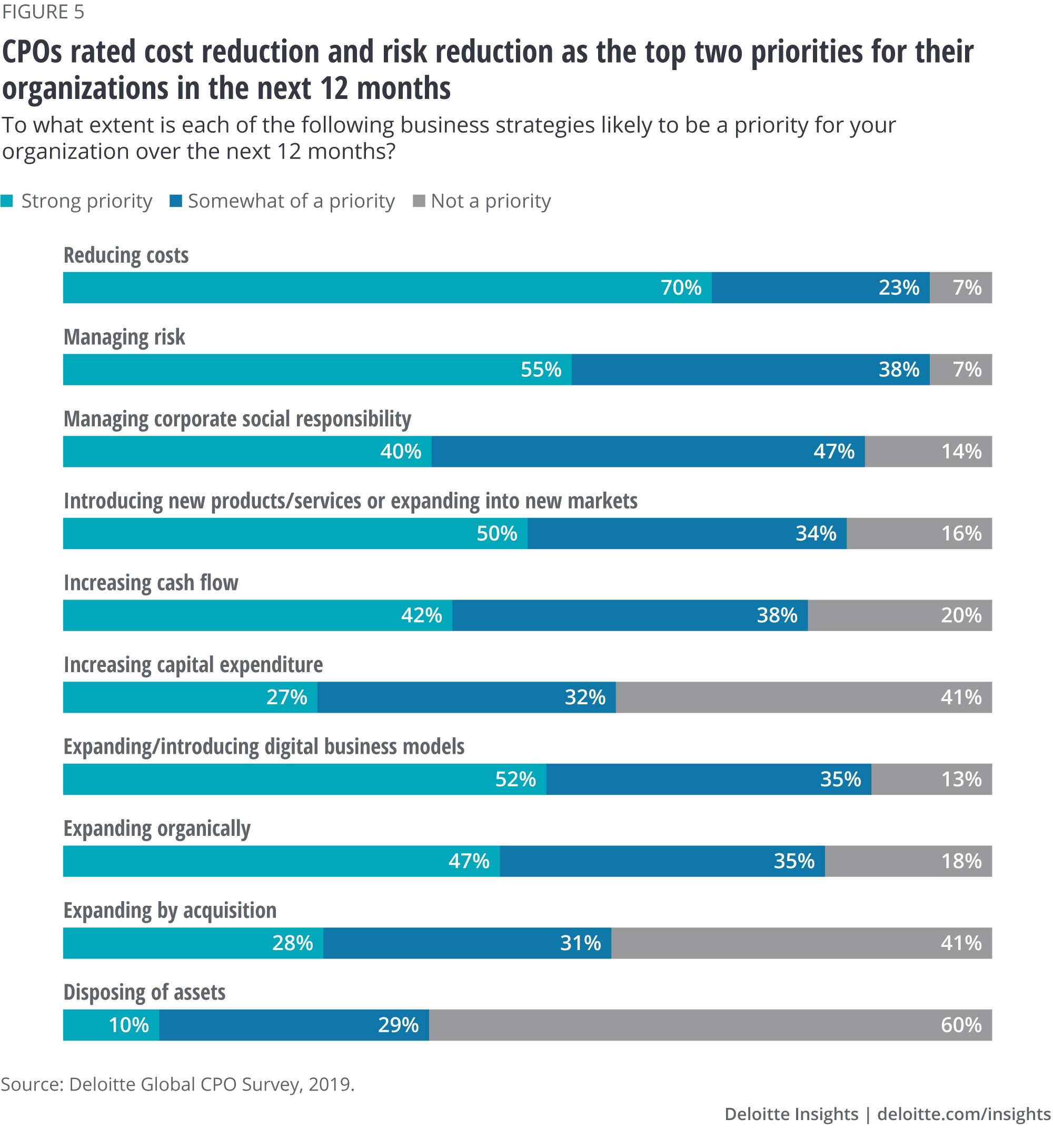 CPOs rated cost reduction and risk reduction as the top two priorities for their organizations in the next 12 months