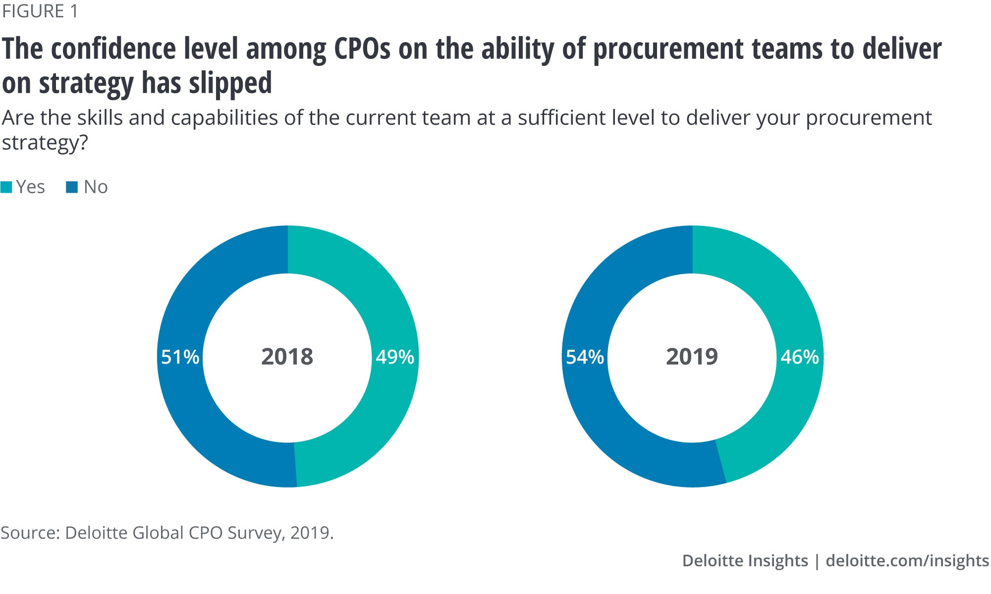 The confidence level among CPOs on the ability of procurement teams to deliver on strategy has slipped