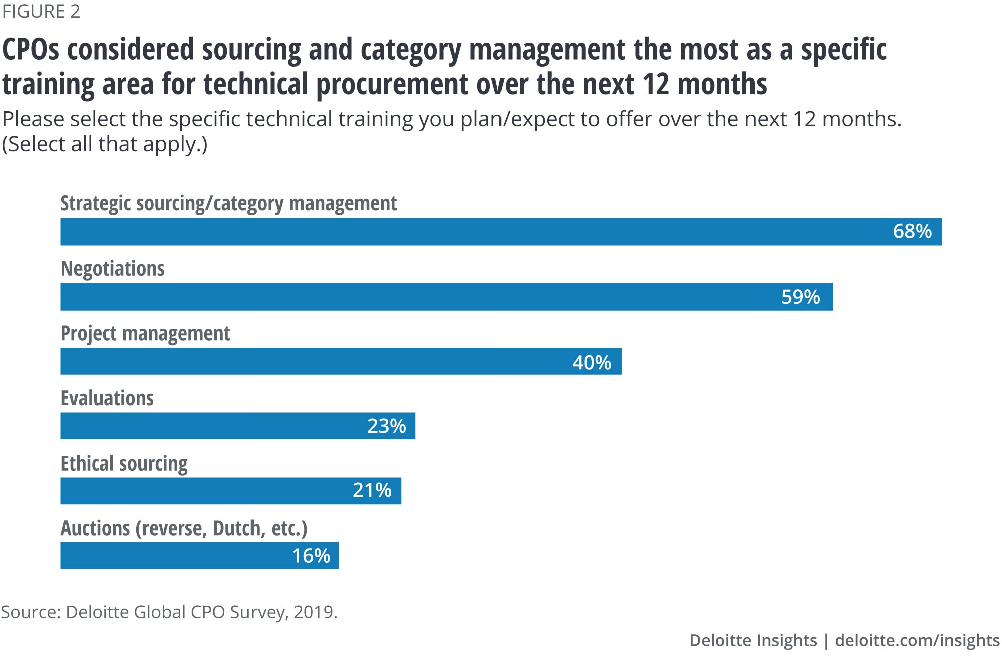 CPOs considered sourcing and category management the most as a specific training area for technical procurement over the next 12 months