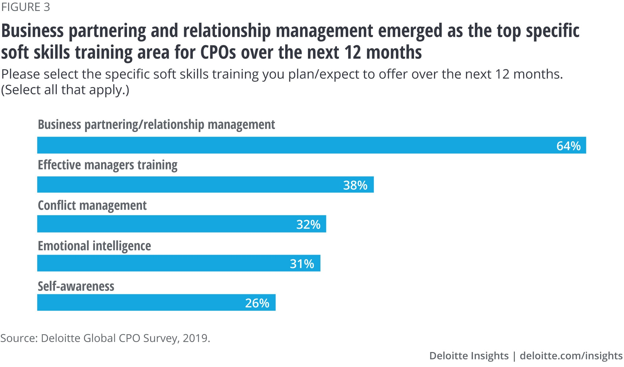 Business partnering and relationship management emerged as the top specific soft skills training area for CPOs over the next 12 months