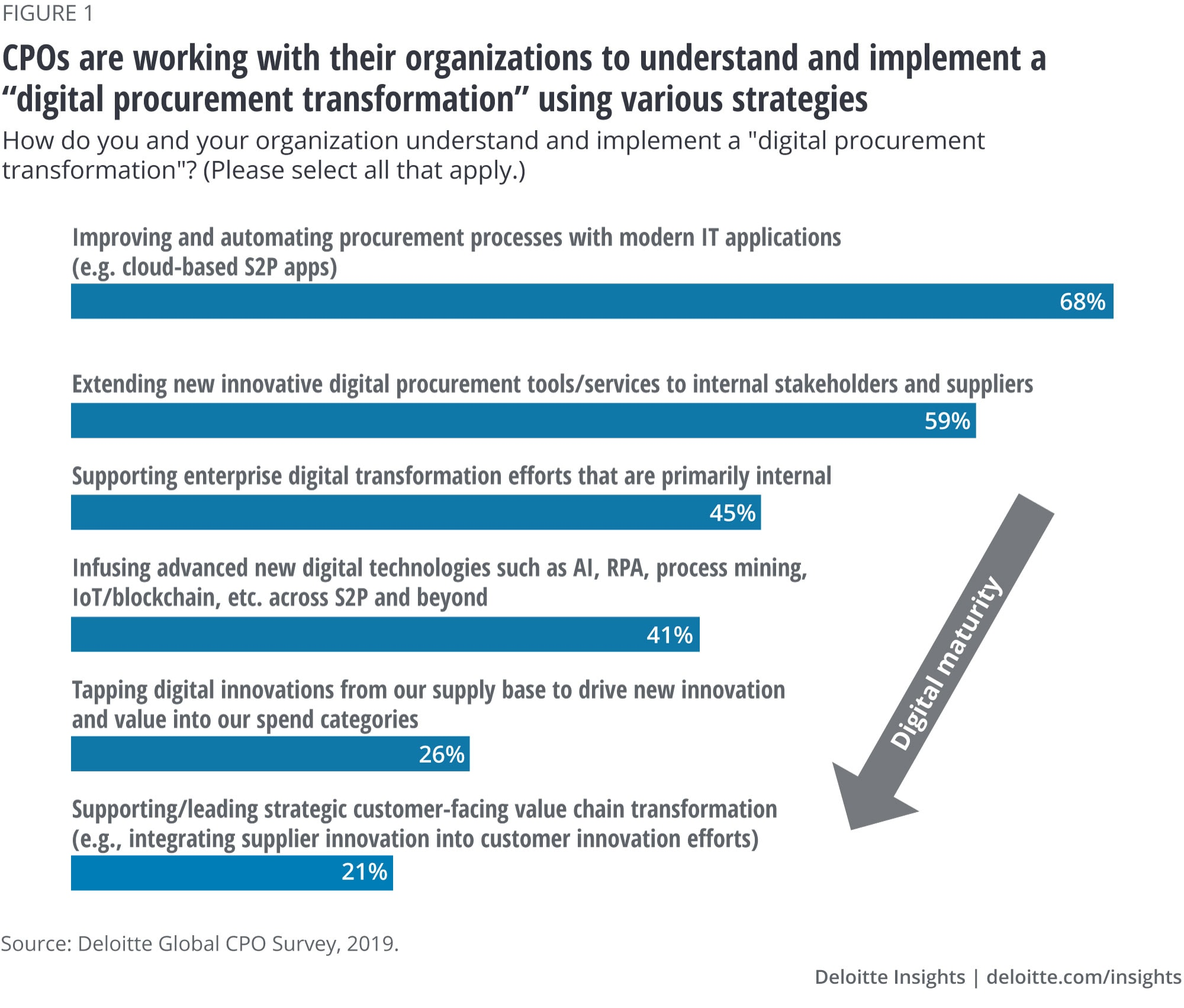 CPOs are working with their organizations to understand and implement a digital procurement transformation using various strategies