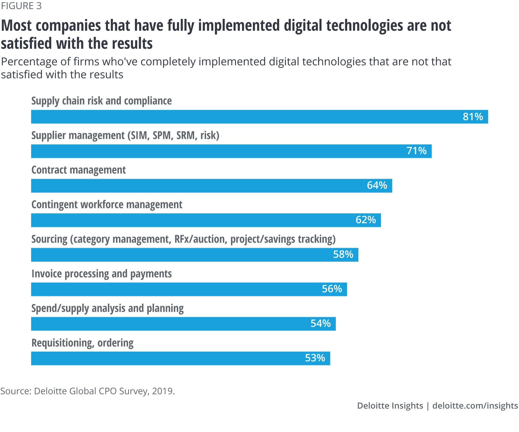 Most companies that have fully implemented digital technologies are not satisfied with the results