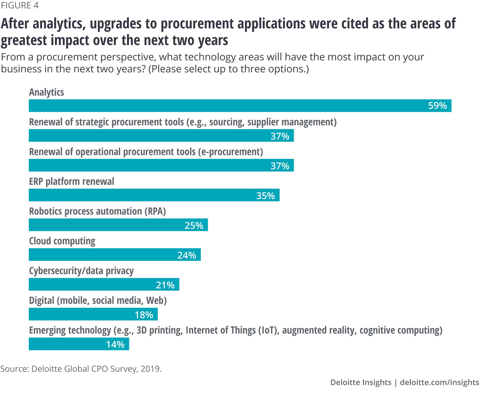 After analytics, upgrades to procurement applications were cited as the areas of greatest impact over the next two years