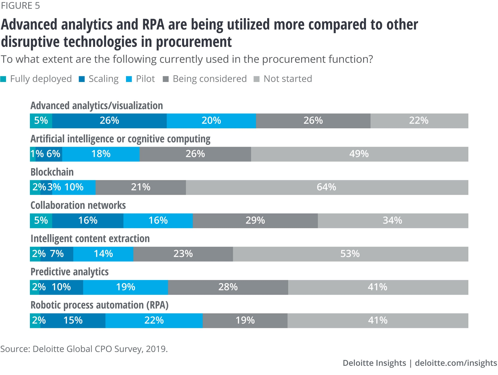 Advanced analytics and RPA are being utilized more compared to other disruptive technologies in procurement