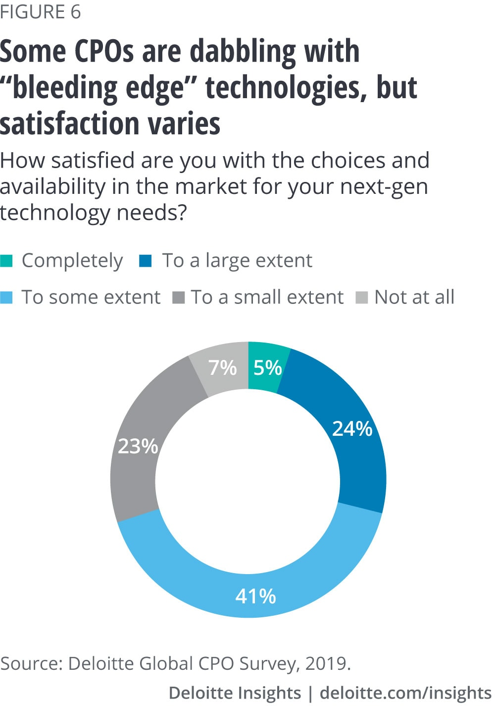 Some CPOs are dabbling with bleeding edge technologies, but satisfaction varies