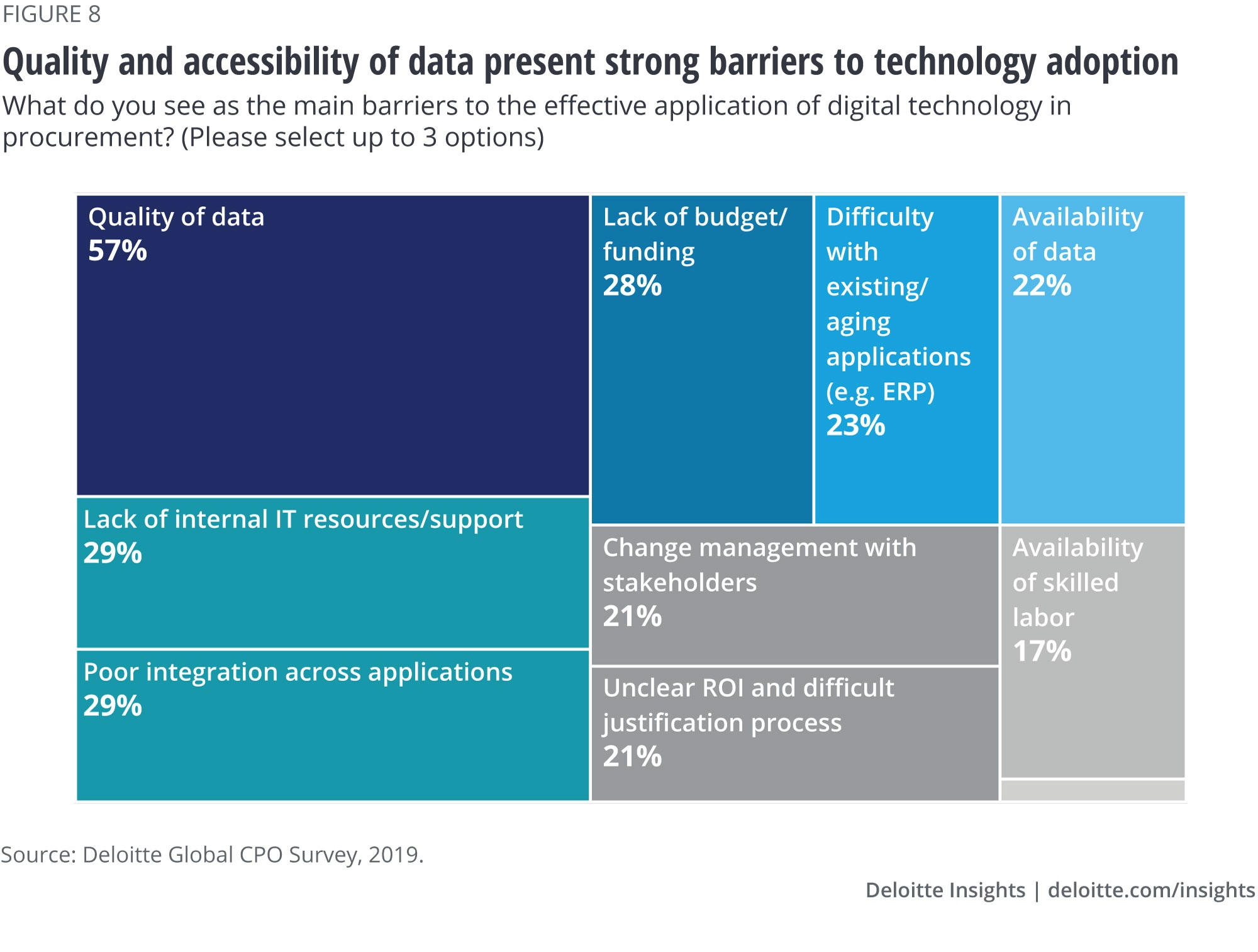 Quality and accessibility of data present strong barriers to technology adoption