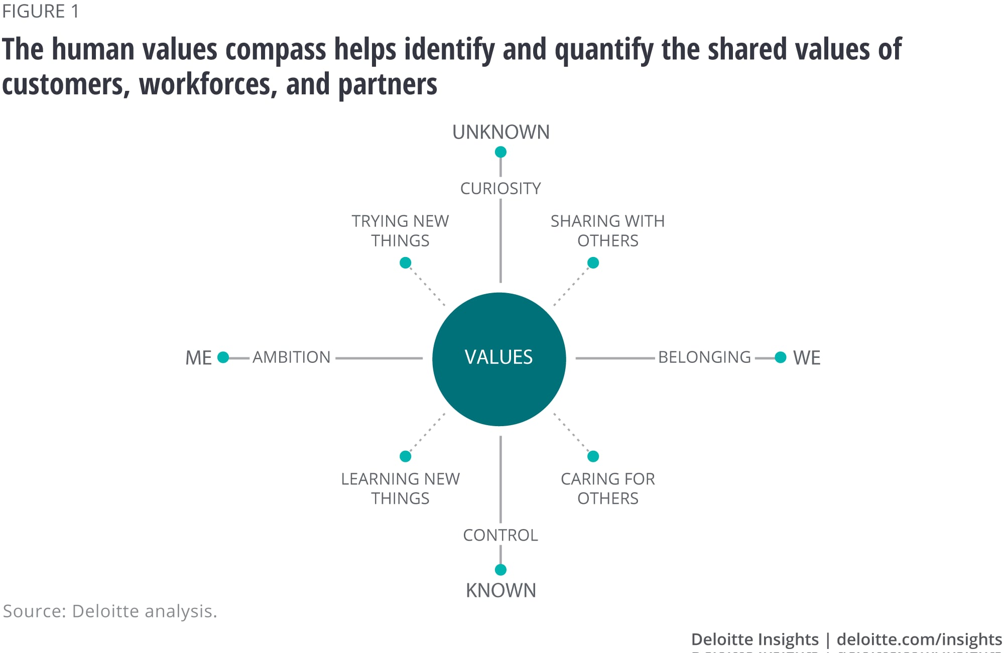 The human values compass helps identify and quantify the shared values of customers, workforces, and partners