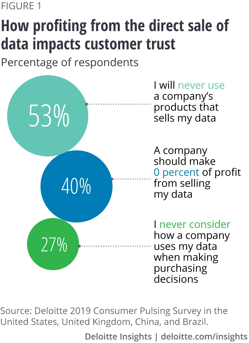 How profiting from the direct sale of data impacts customer trust
