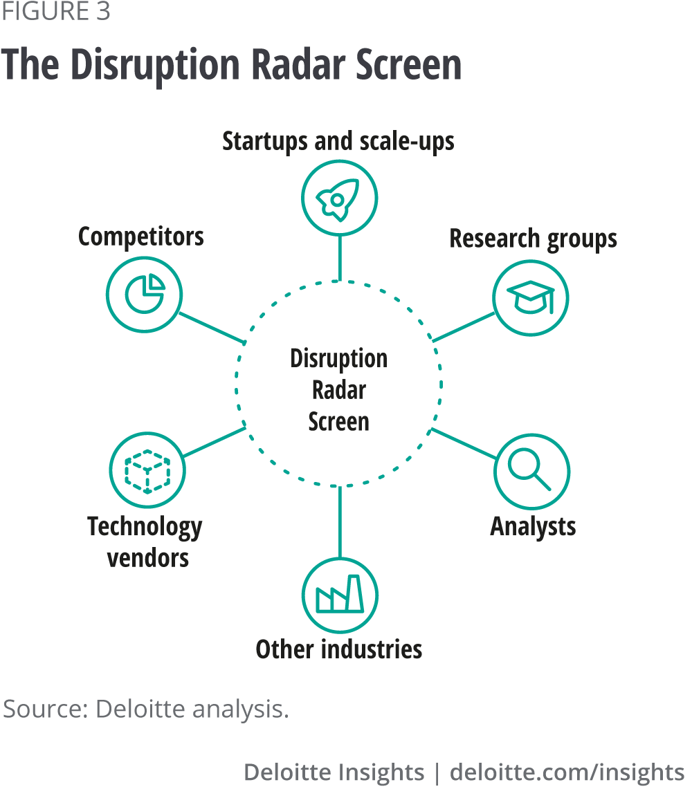 The Disruption Radar Screen