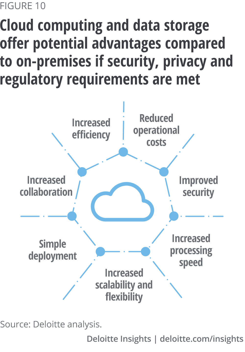 Cloud computing and data storage offer potential advantages compared to on-premises if security, privacy and regulatory requirements are met