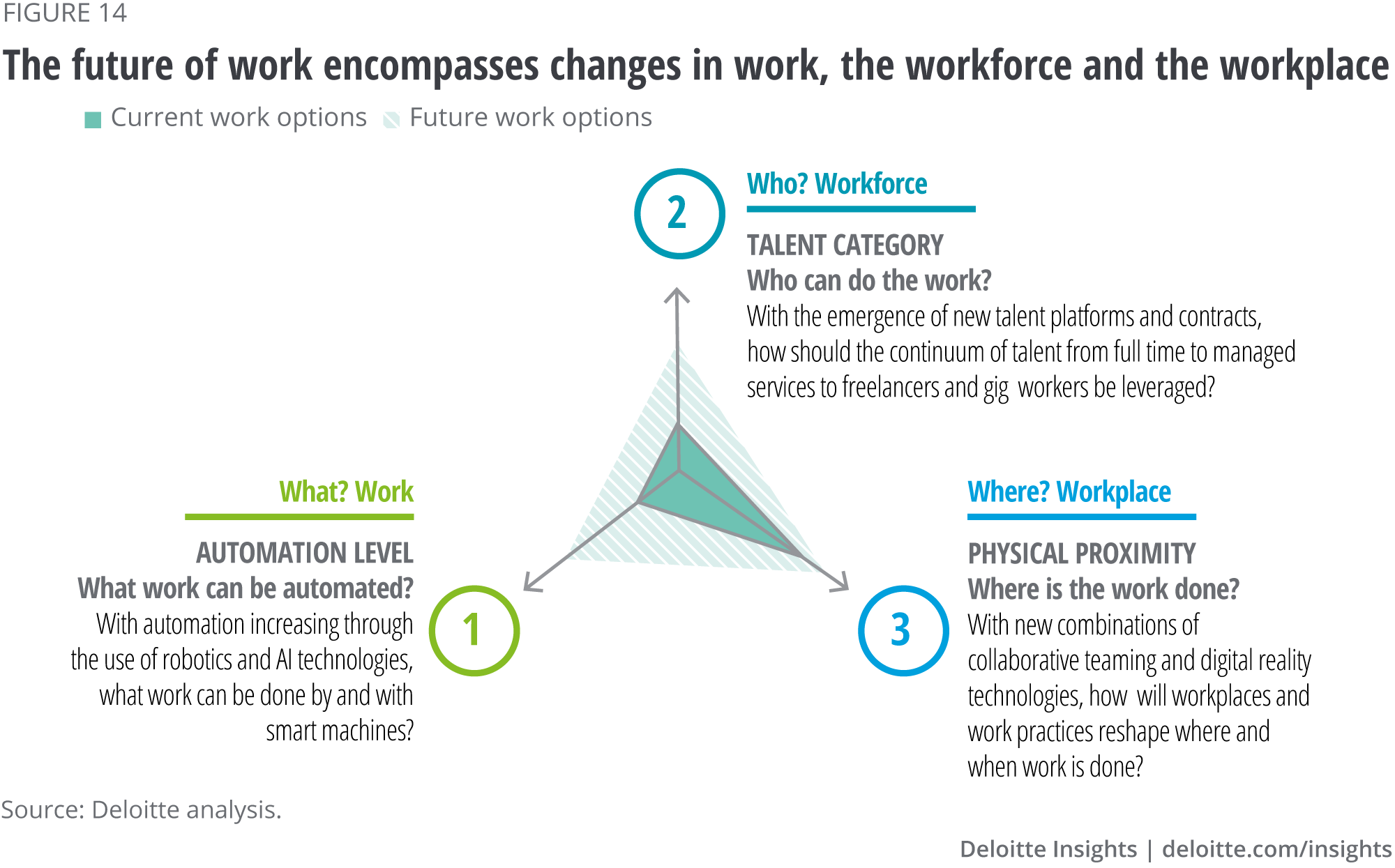 The future of work encompasses changes in work, the workforce and the workplace