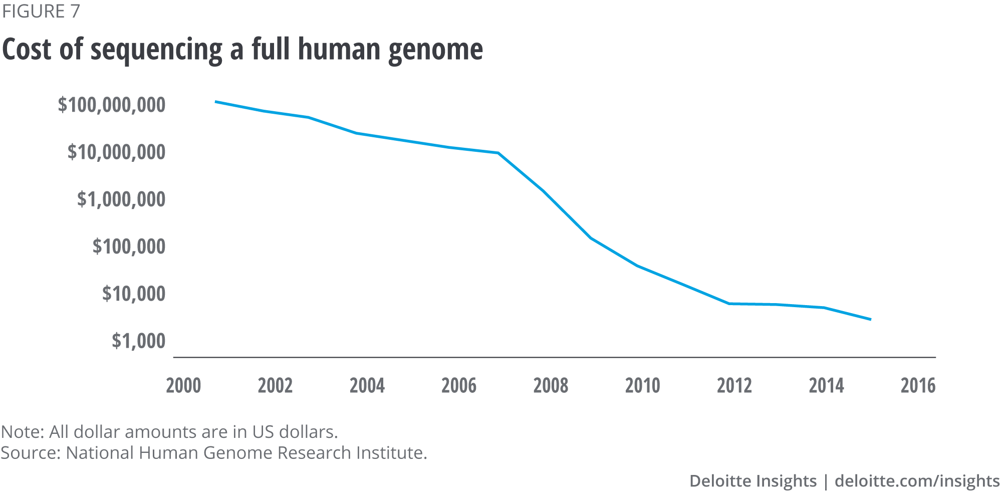 Cost of sequencing a full human genome