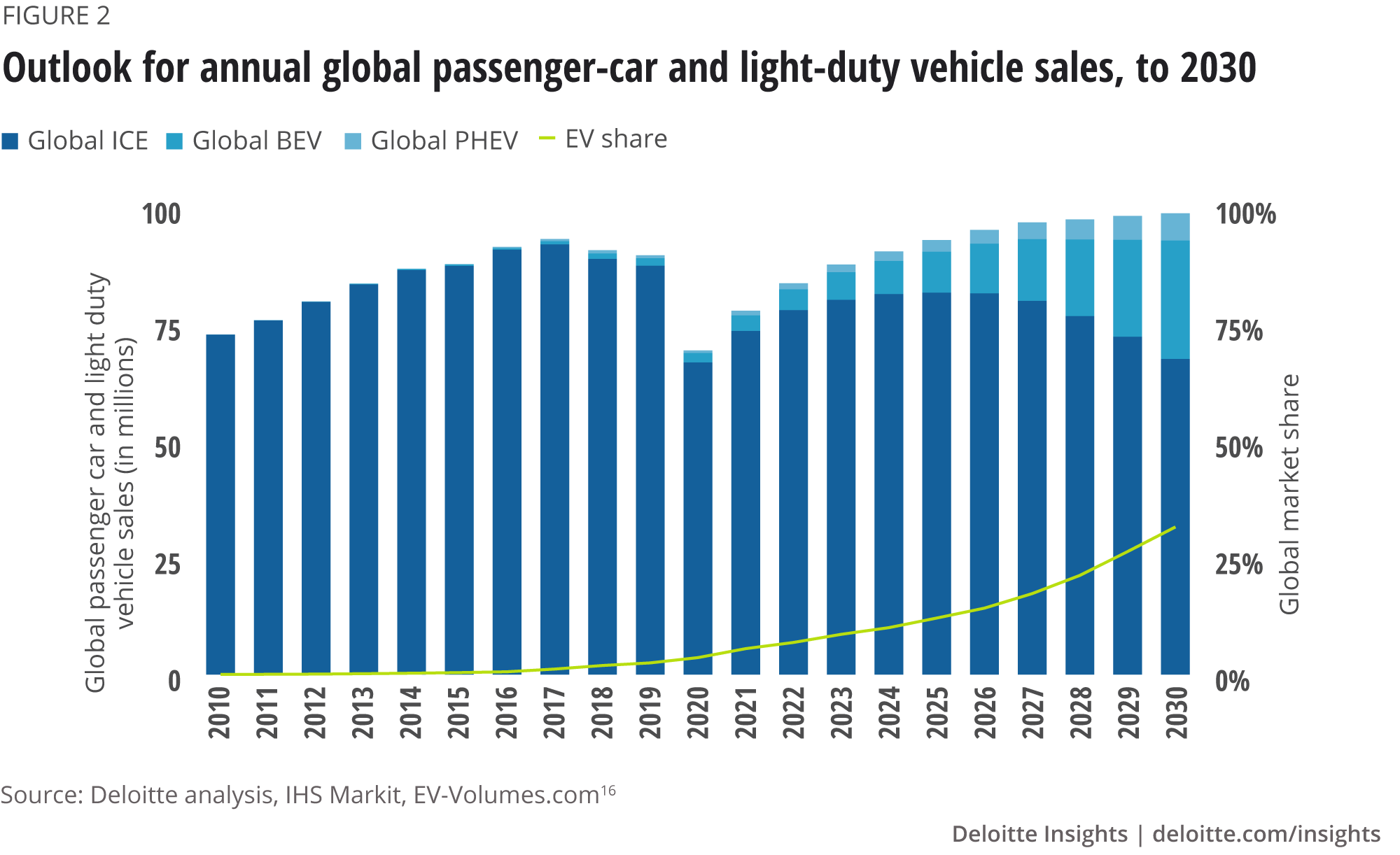 Outlook for annual global passenger-car and light-duty vehicle sales, to 2030