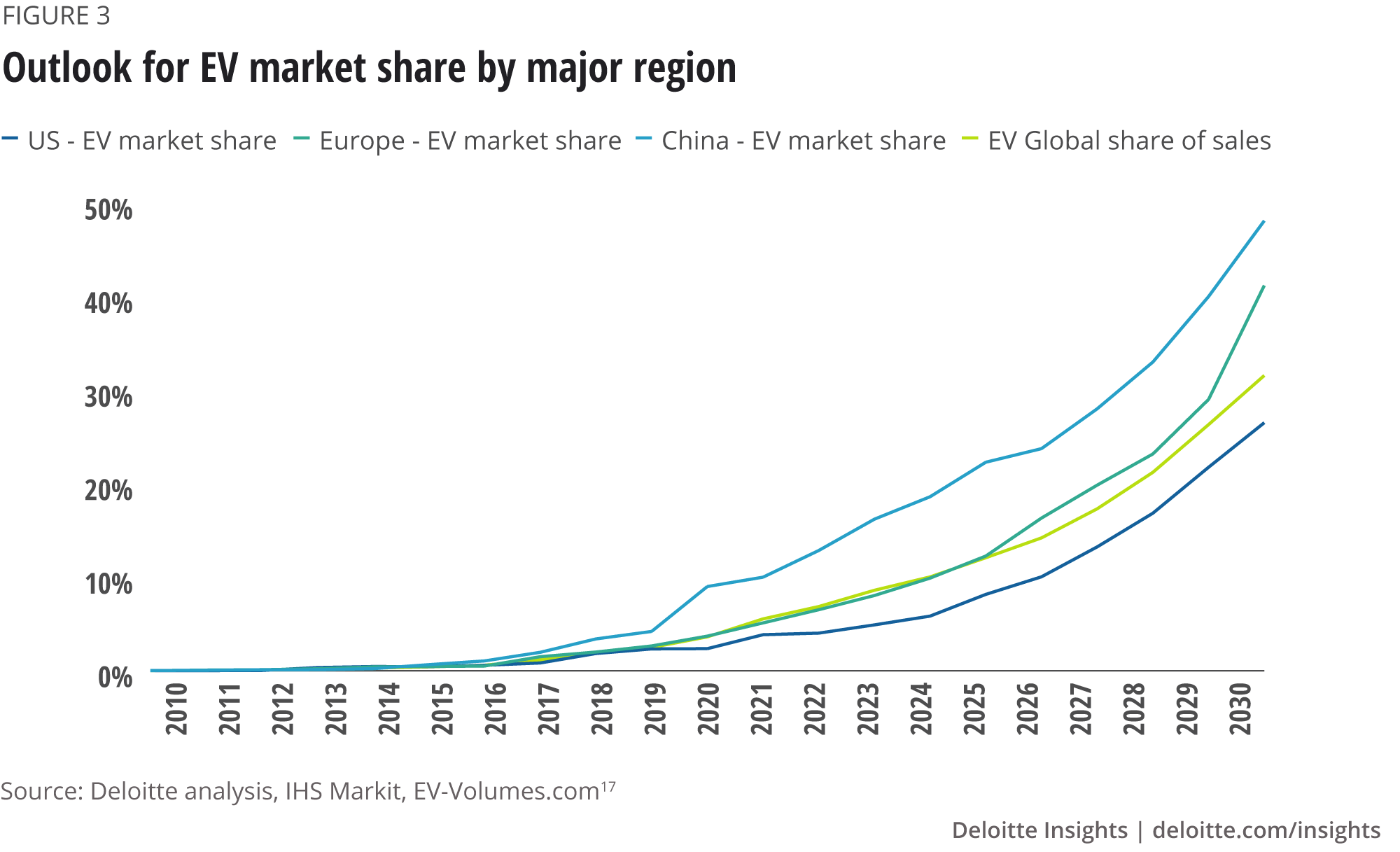 Outlook for EV market share by major region