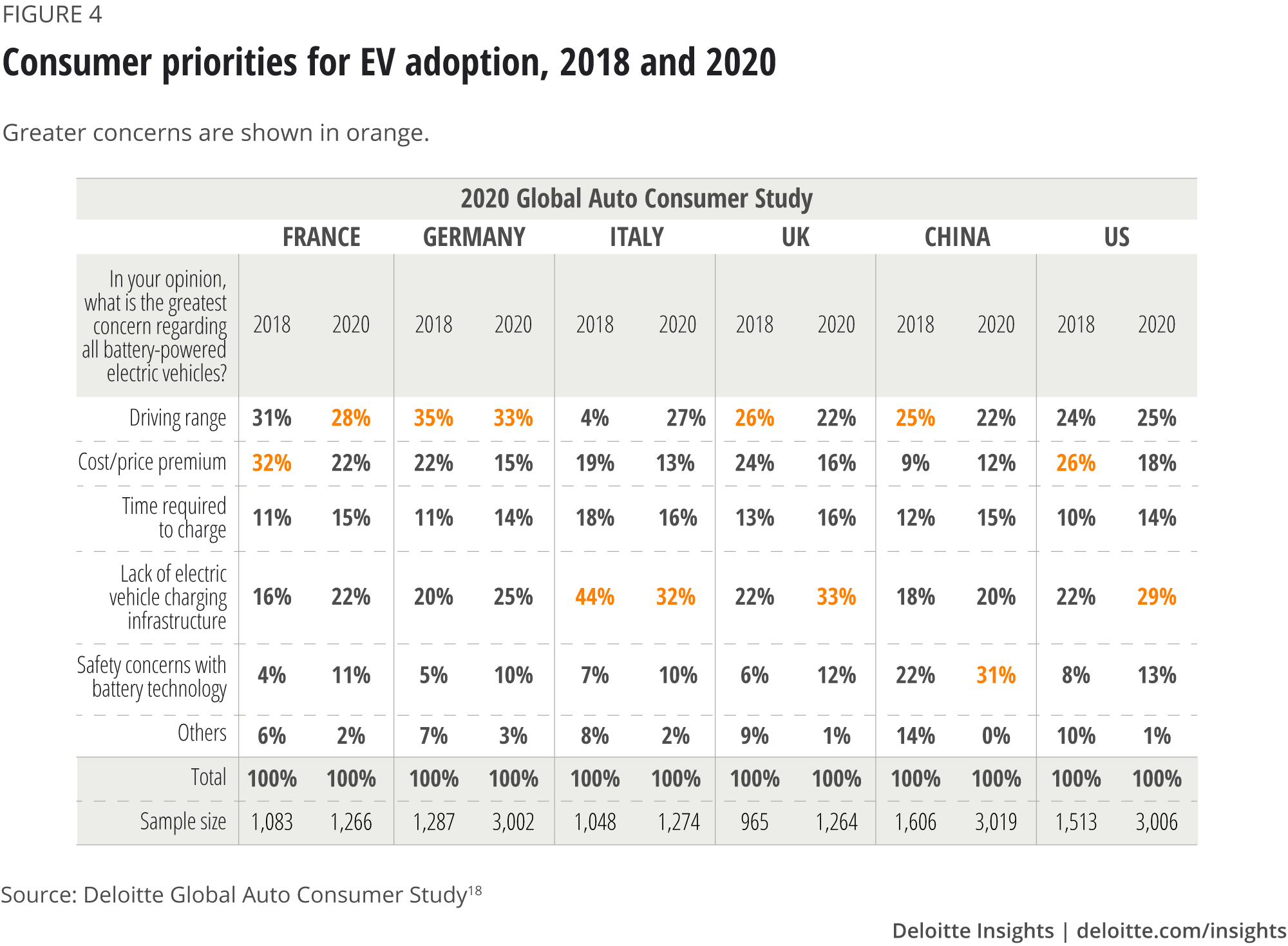 Compared consumer priorities with regard to aspects of EV adoption, 2018 and 2020