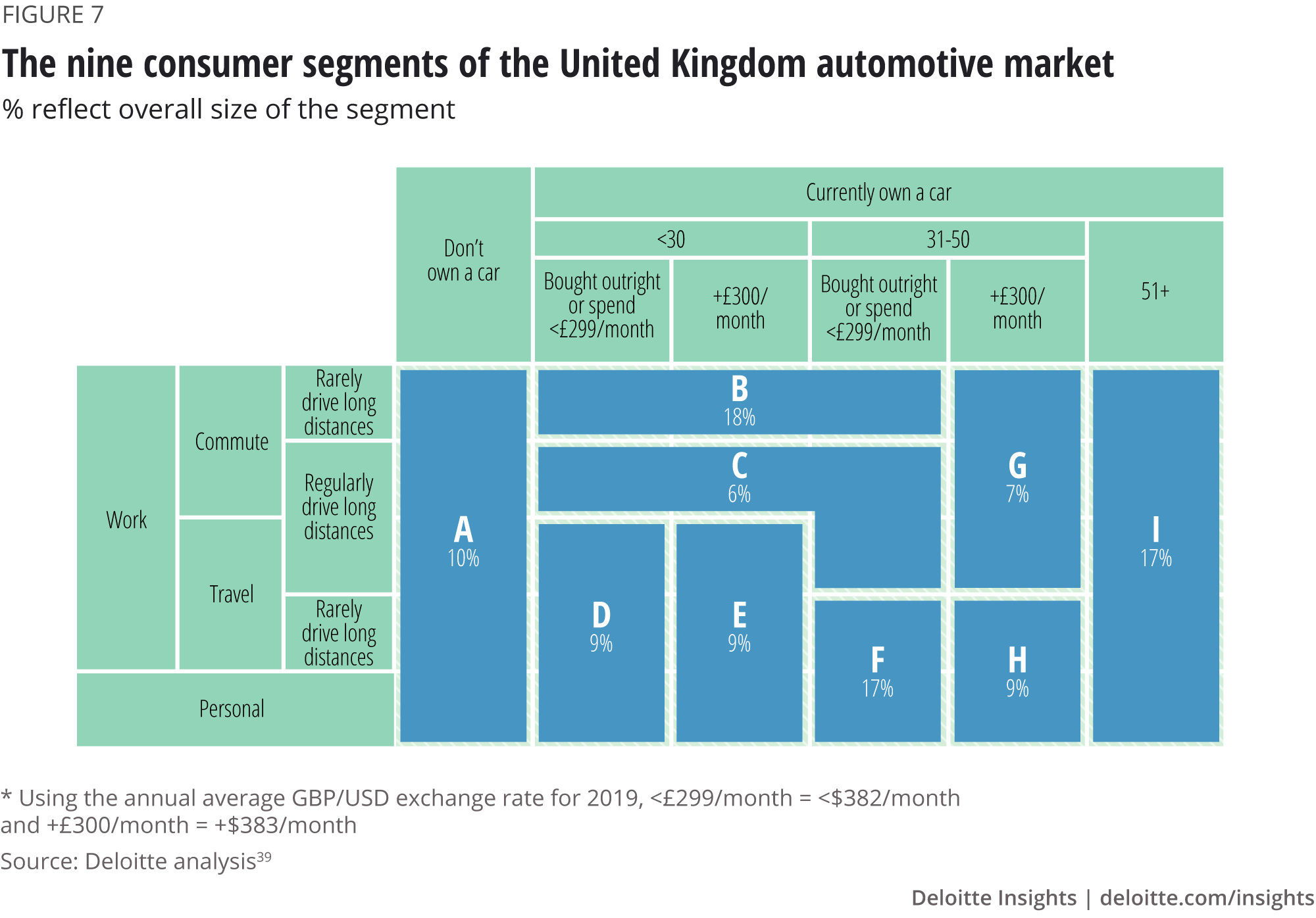 The nine consumer segments of the United Kingdom automotive market