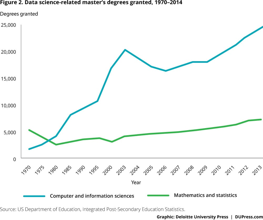 Figure 2. Data science-related master's degrees granted, 1970–2014