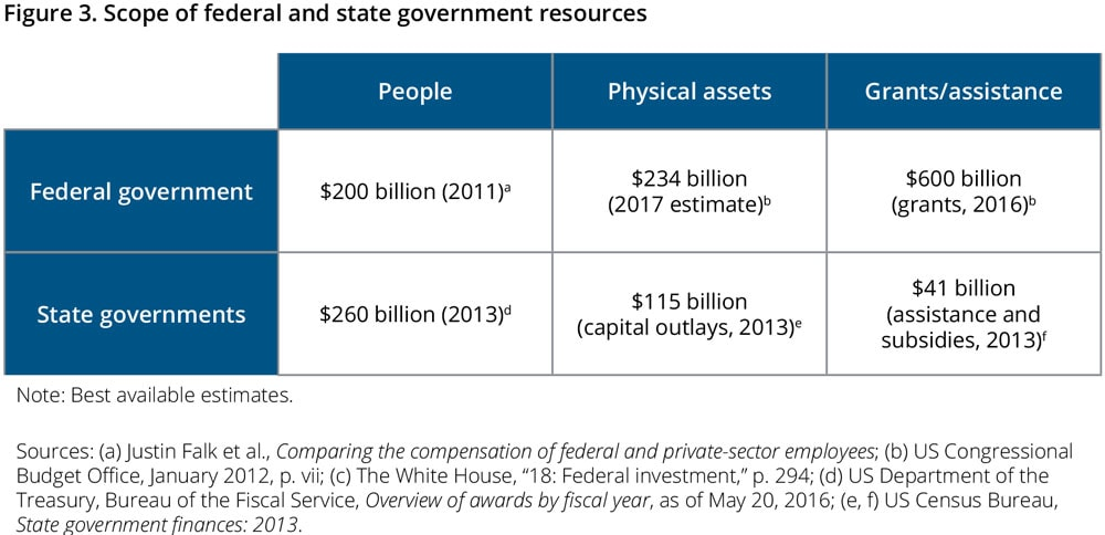 Figure 3. Scope of federal and state government resources