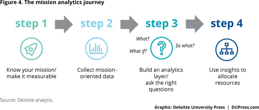 Figure 4. The mission analytics journey