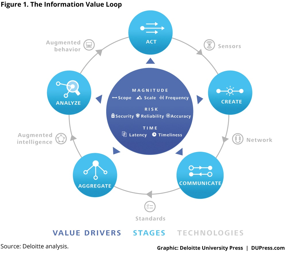 The Information Value Loop