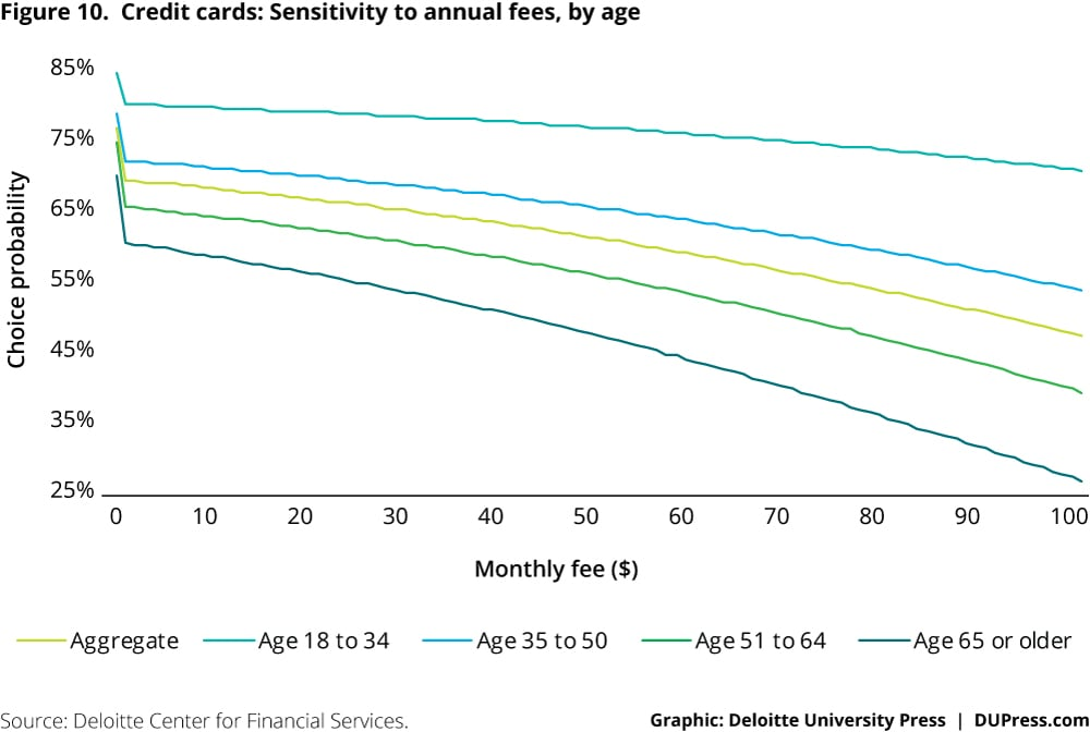 Credit cards: Sensitivity to annual fees, by age