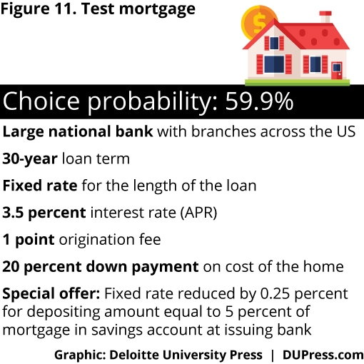 Figure 11. Test Mortgage