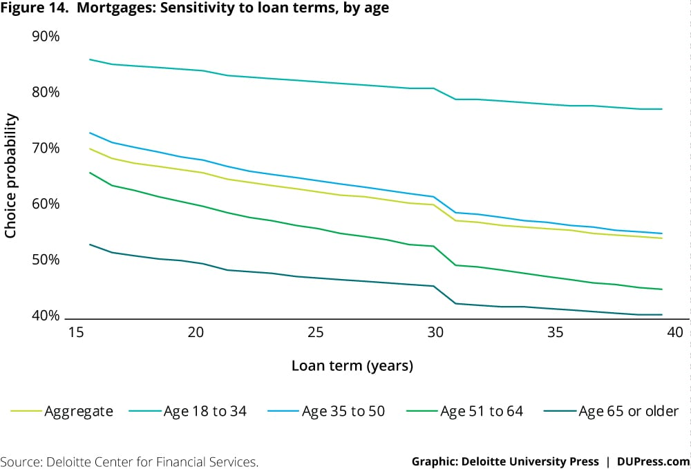 Mortgages: Sensitivity to loan terms, by age