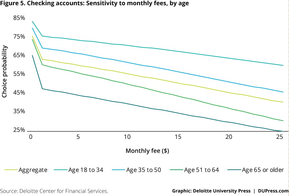 Checking accounts: Sensitivity to monthly fees, by age