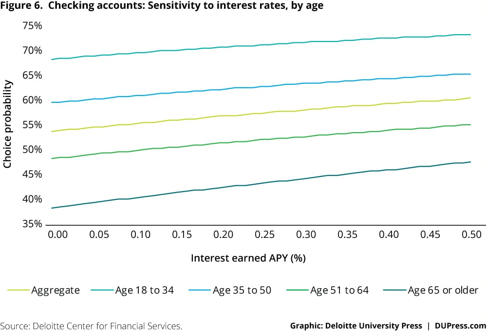 Checking accounts: Sensitivity to interest rates, by age