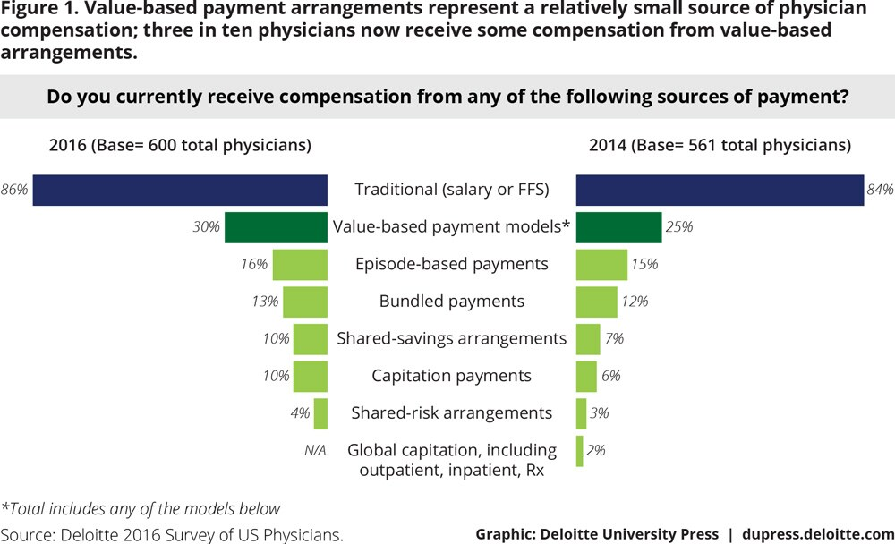 Figure 1. Value-based payment arrangements represent a relatively small source of physician compensation; three in ten physicians now receive some compensation from value-based arrangements.