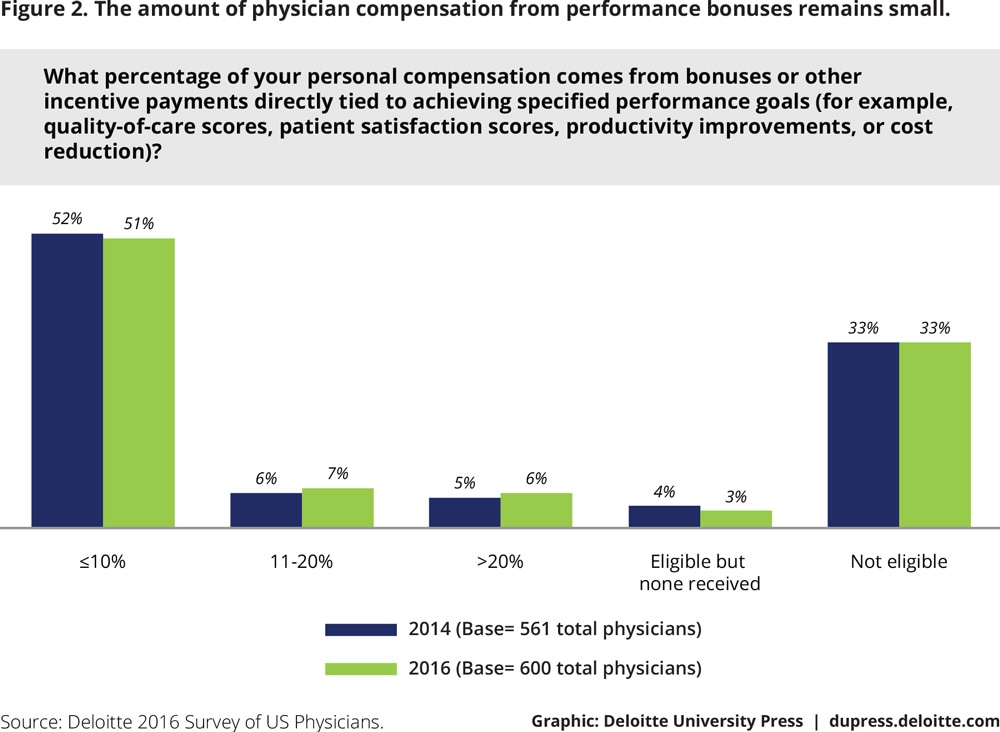 Figure 2. The amount of physician compensation from performance bonuses remains small.