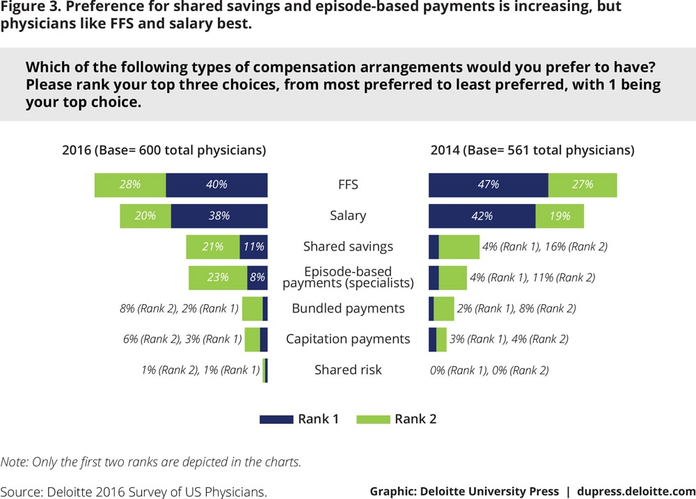 Figure 3. Preference for shared savings and episode-based payments is increasing, but physicians like FFS and salary best.