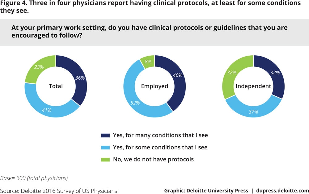 Figure 4. Three in four physicians report having clinical protocols, at least for some conditions they see